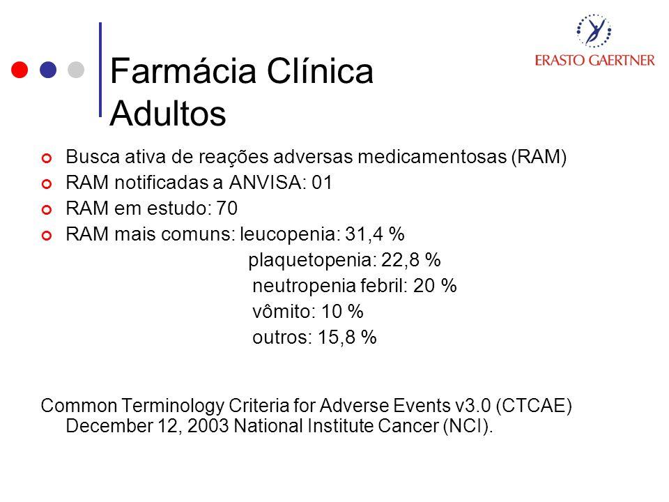 Farmácia Clínica Adultos Busca ativa de reações adversas medicamentosas (RAM) RAM notificadas a ANVISA: 01 RAM em estudo: 70 RAM mais comuns: leucopen