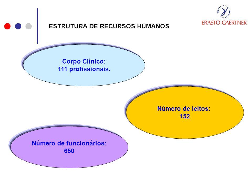 ESTRUTURA DE RECURSOS HUMANOS Corpo Clínico: 111 profissionais. Número de leitos: 152 Número de funcionários: 650