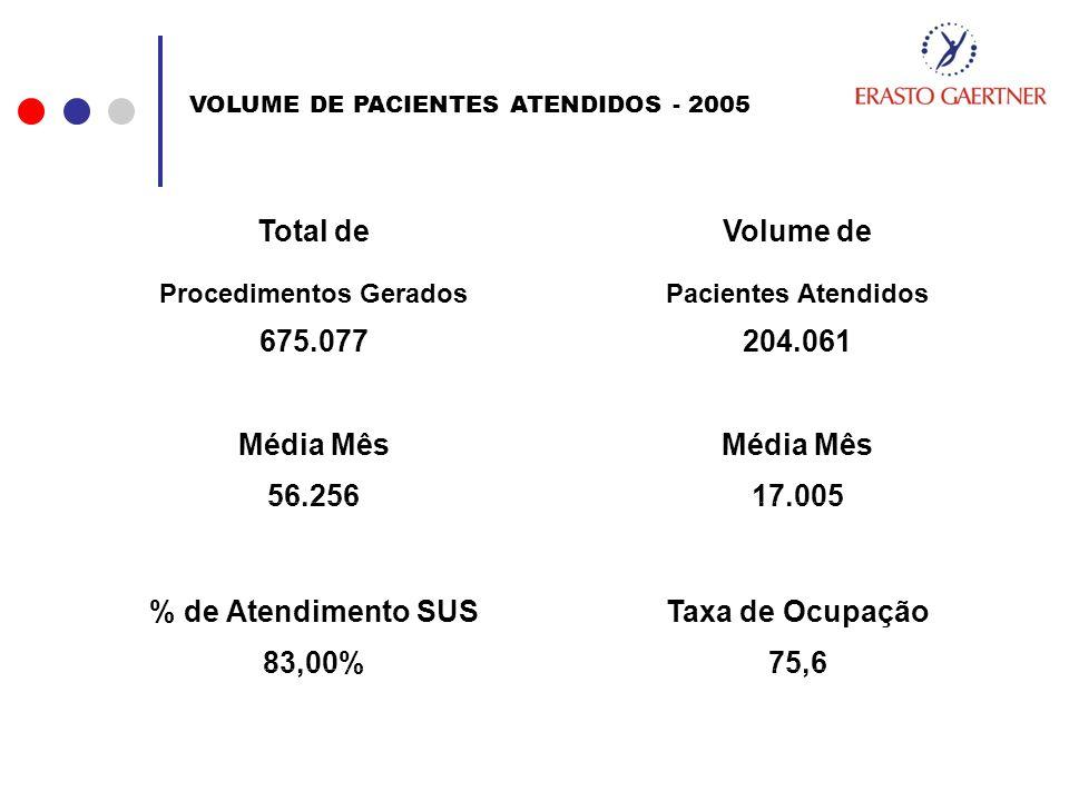 Total de Volume de Procedimentos Gerados Pacientes Atendidos 675.077 204.061 Média Mês % de Atendimento SUS Taxa de Ocupação 56.25617.005 83,00%75,6 V