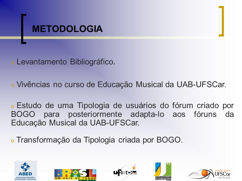 METODOLOGIA o Levantamento Bibliográfico.o Vivências no curso de Educação Musical da UAB-UFSCar.