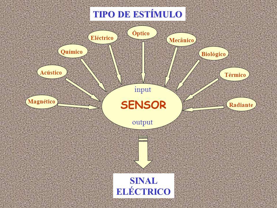 OS CINCO SENTIDOS SINAL MECÂNICO Caracol (canal auditivo interno) SINAL QUÍMICO Papilas olfactivas SINAL ÓPTICO Bastonetes e cones da retina SINAL MECÂNICO Nervos SINAL BIOQUÍMICO Papilas gustativas