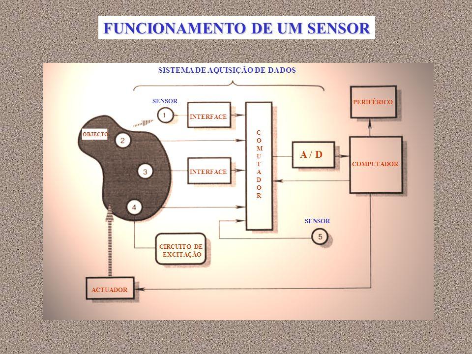 FUNCIONAMENTO DE UM SENSOR ACTUADOR INTERFACE OBJECTO CIRCUITO DE EXCITAÇÃO SENSOR COMUTADORCOMUTADOR A / D PERIFÉRICO COMPUTADOR SISTEMA DE AQUISIÇÃO DE DADOS