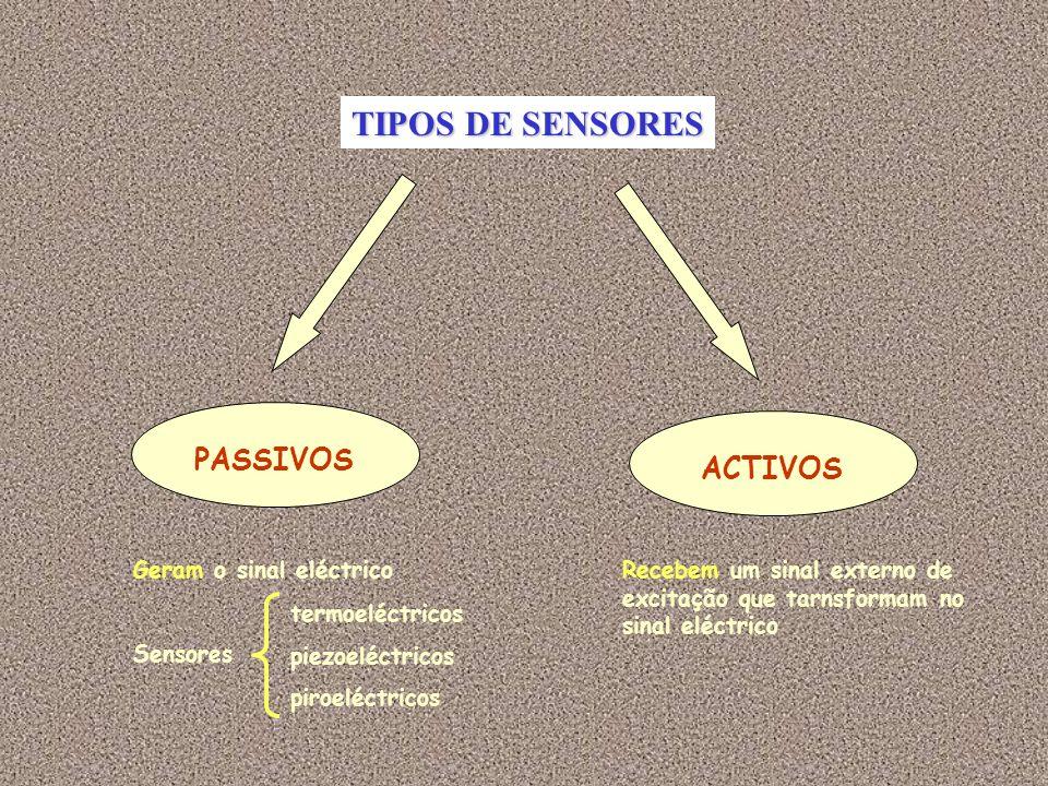 TIPOS DE SENSORES PASSIVOS ACTIVOS Geram o sinal eléctrico Sensores termoeléctricos piezoeléctricos piroeléctricos Recebem um sinal externo de excitação que tarnsformam no sinal eléctrico