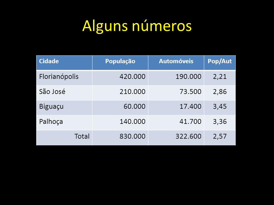 CidadePopulaçãoAutomóveisPop/Aut Florianópolis420.000190.0002,21 São José210.00073.5002,86 Biguaçu60.00017.4003,45 Palhoça140.00041.7003,36 Total830.0