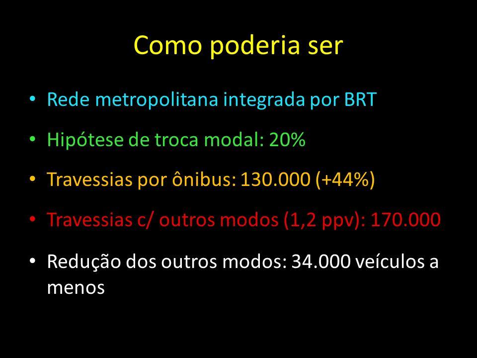 Como poderia ser Rede metropolitana integrada por BRT Hipótese de troca modal: 20% Travessias por ônibus: 130.000 (+44%) Travessias c/ outros modos (1