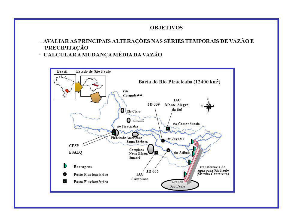 OBJETIVOS - AVALIAR AS PRINCIPAIS ALTERAÇÕES NAS SÉRIES TEMPORAIS DE VAZÃO E PRECIPITAÇÃO - CALCULAR A MUDANÇA MÉDIA DA VAZÃO rio Corumbatai rio Jaguari rio Atibaia rio Camanducaia rio Piracicaba N EW S Grande São Paulo Campinas Nova Odessa Sumaré Piracicaba Rio Claro Limeira Americana Santa Bárbara Posto Fluviométrico Posto Pluviométrico CESP ESALQ IAC Campinas 3D-006 3D-009 IAC Monte Alegre do Sul BrasilEstado de São Paulo Bacia do Rio Piracicaba (12400 km 2 ) transferência de água para São Paulo (Sistema Cantareira) Barragens