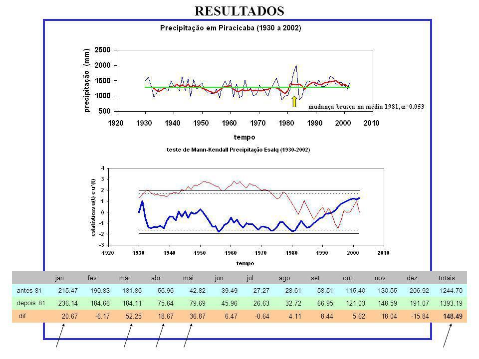 RESULTADOS mudança brusca na média 1981, =0.053 janfevmarabrmaijunjulagosetoutnovdeztotais antes 81215.47190.83131.8656.9642.8239.4927.2728.6158.51115
