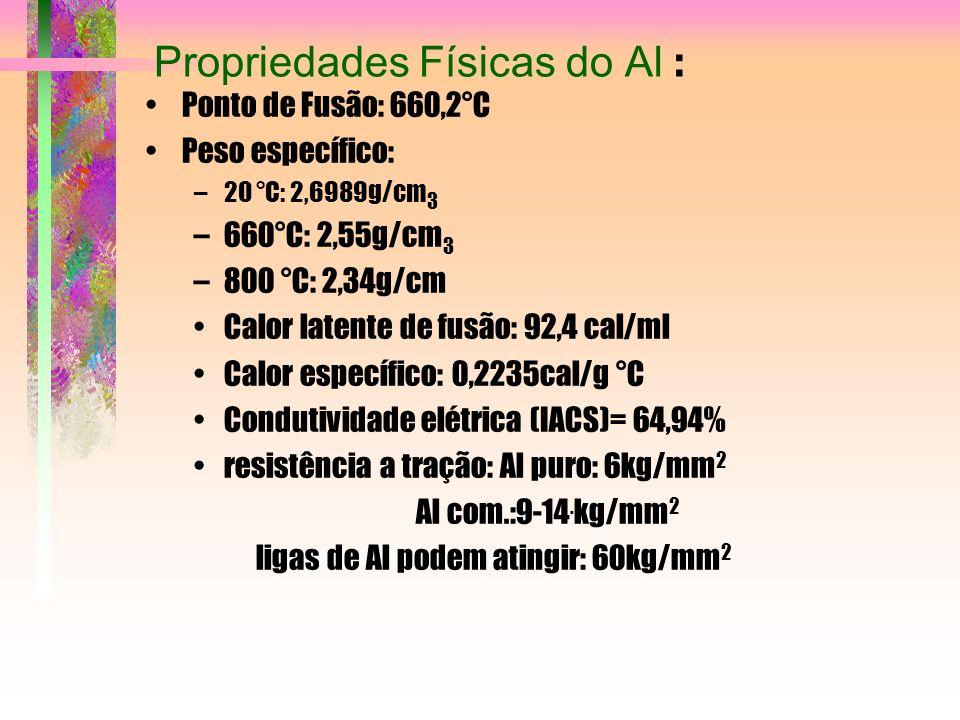 Propriedades Físicas do Al : Ponto de Fusão: 660,2°C Peso específico: –20 °C: 2,6989g/cm 3 –660°C: 2,55g/cm 3 –800 °C: 2,34g/cm Calor latente de fusão