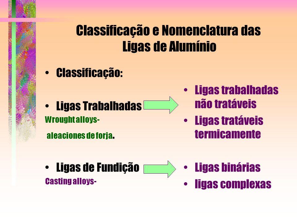 Classificação e Nomenclatura das Ligas de Alumínio Classificação: Ligas Trabalhadas Wrought alloys- aleaciones de forja. Ligas de Fundição Casting all
