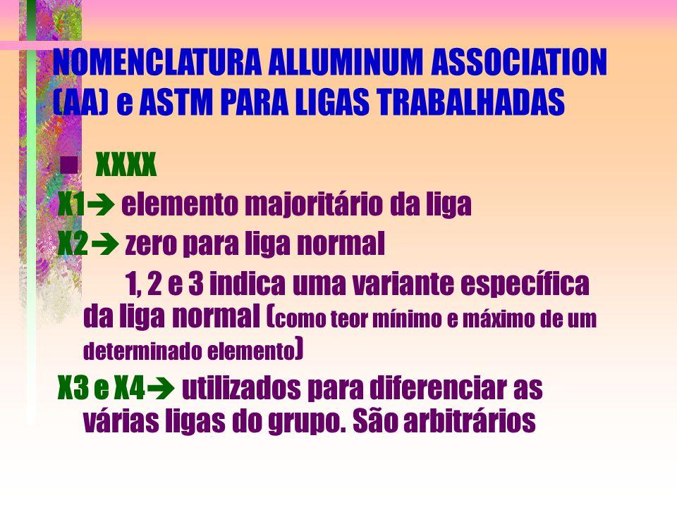 NOMENCLATURA ALLUMINUM ASSOCIATION (AA) e ASTM PARA LIGAS TRABALHADAS XXXX X1 elemento majoritário da liga X2 zero para liga normal 1, 2 e 3 indica um