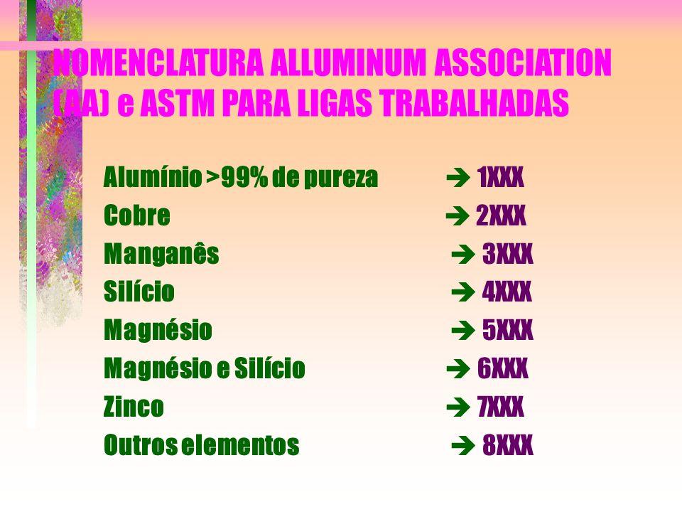 NOMENCLATURA ALLUMINUM ASSOCIATION (AA) e ASTM PARA LIGAS TRABALHADAS Alumínio >99% de pureza 1XXX Cobre 2XXX Manganês 3XXX Silício 4XXX Magnésio 5XXX