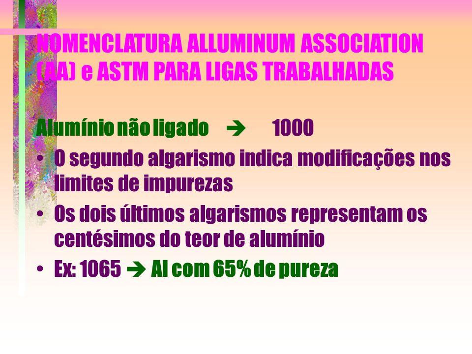 NOMENCLATURA ALLUMINUM ASSOCIATION (AA) e ASTM PARA LIGAS TRABALHADAS Alumínio não ligado 1000 O segundo algarismo indica modificações nos limites de