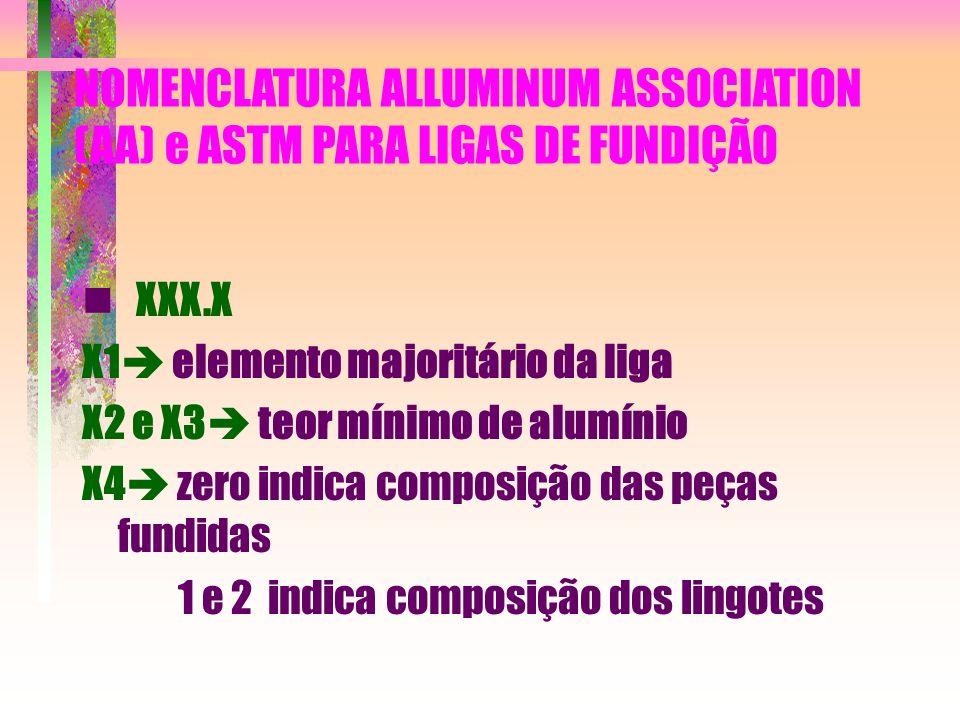 NOMENCLATURA ALLUMINUM ASSOCIATION (AA) e ASTM PARA LIGAS DE FUNDIÇÃO XXX.X X1 elemento majoritário da liga X2 e X3 teor mínimo de alumínio X4 zero in