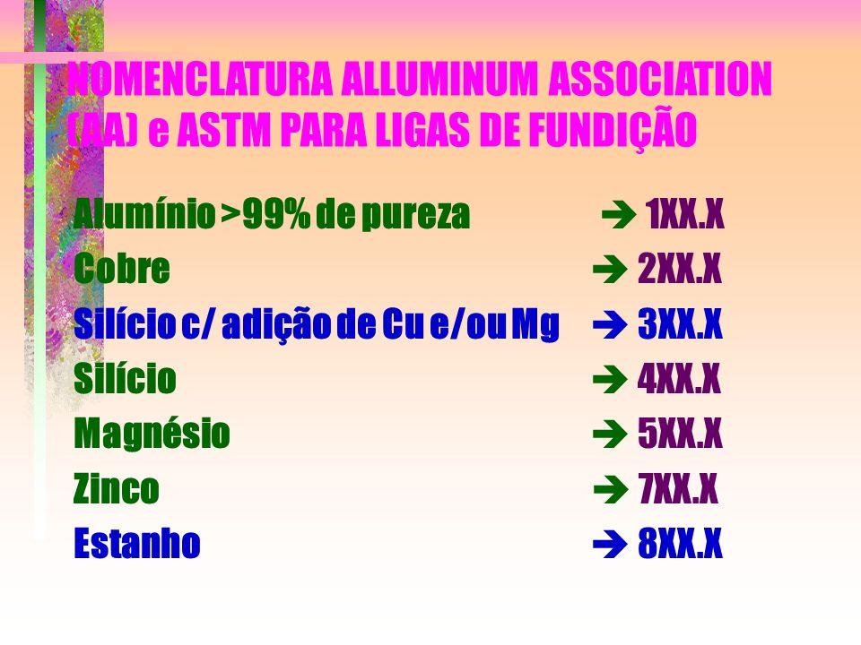 NOMENCLATURA ALLUMINUM ASSOCIATION (AA) e ASTM PARA LIGAS DE FUNDIÇÃO Alumínio >99% de pureza 1XX.X Cobre 2XX.X Silício c/ adição de Cu e/ou Mg 3XX.X