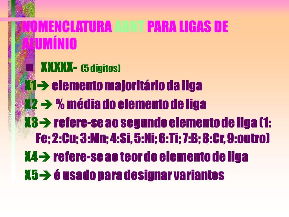 NOMENCLATURA ABNT PARA LIGAS DE ALUMÍNIO XXXXX- (5 dígitos) X1 elemento majoritário da liga X2 % média do elemento de liga X3 refere-se ao segundo ele