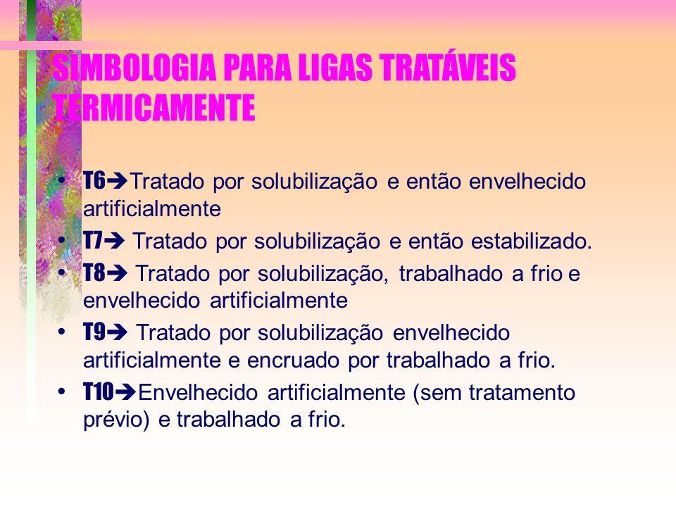 SIMBOLOGIA PARA LIGAS TRATÁVEIS TERMICAMENTE T6 Tratado por solubilização e então envelhecido artificialmente T7 Tratado por solubilização e então est