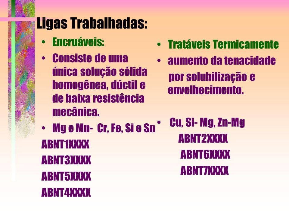 Ligas Trabalhadas: Encruáveis: Consiste de uma única solução sólida homogênea, dúctil e de baixa resistência mecânica. Mg e Mn- Cr, Fe, Si e Sn ABNT1X