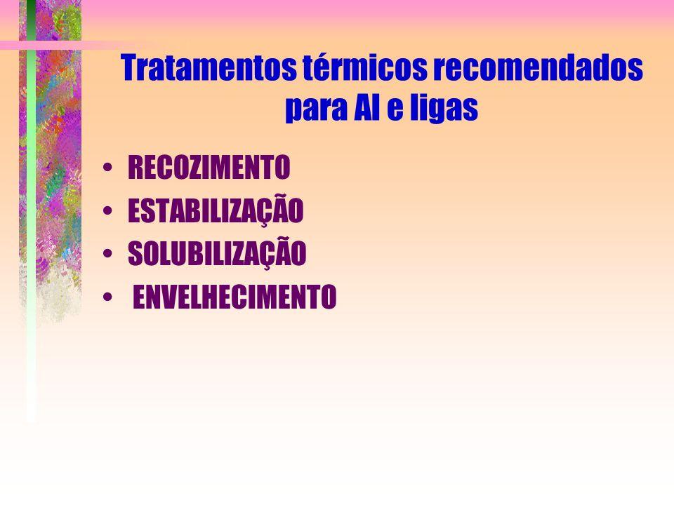 Tratamentos térmicos recomendados para Al e ligas RECOZIMENTO ESTABILIZAÇÃO SOLUBILIZAÇÃO ENVELHECIMENTO