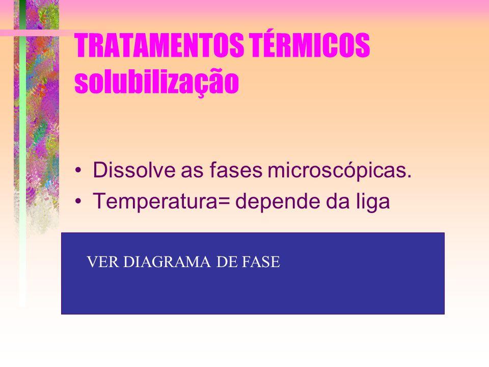 TRATAMENTOS TÉRMICOS solubilização Dissolve as fases microscópicas. Temperatura= depende da liga VER DIAGRAMA DE FASE