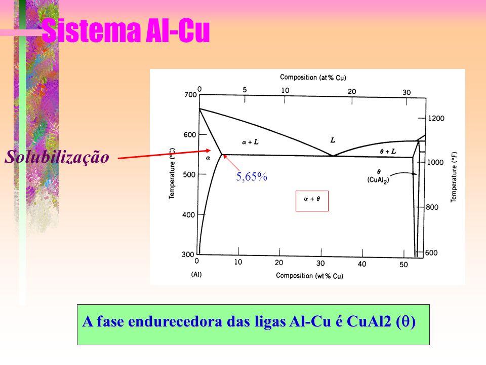 Sistema Al-Cu A fase endurecedora das ligas Al-Cu é CuAl2 ( ) Solubilização 5,65%