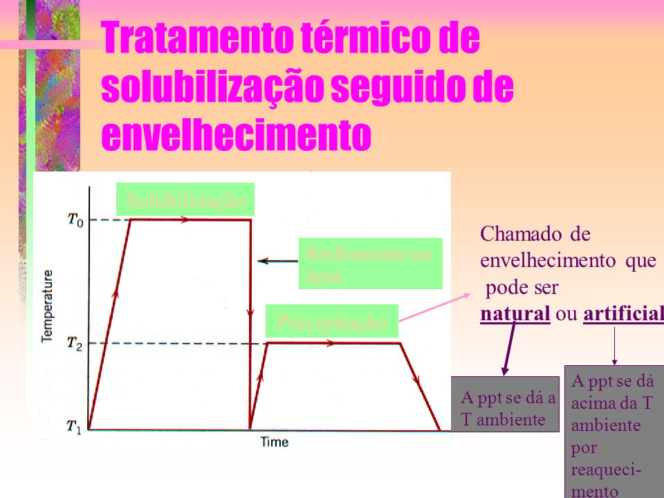 Tratamento térmico de solubilização seguido de envelhecimento Solubilização Precipitação Resfriamento em água Chamado de envelhecimento que pode ser n