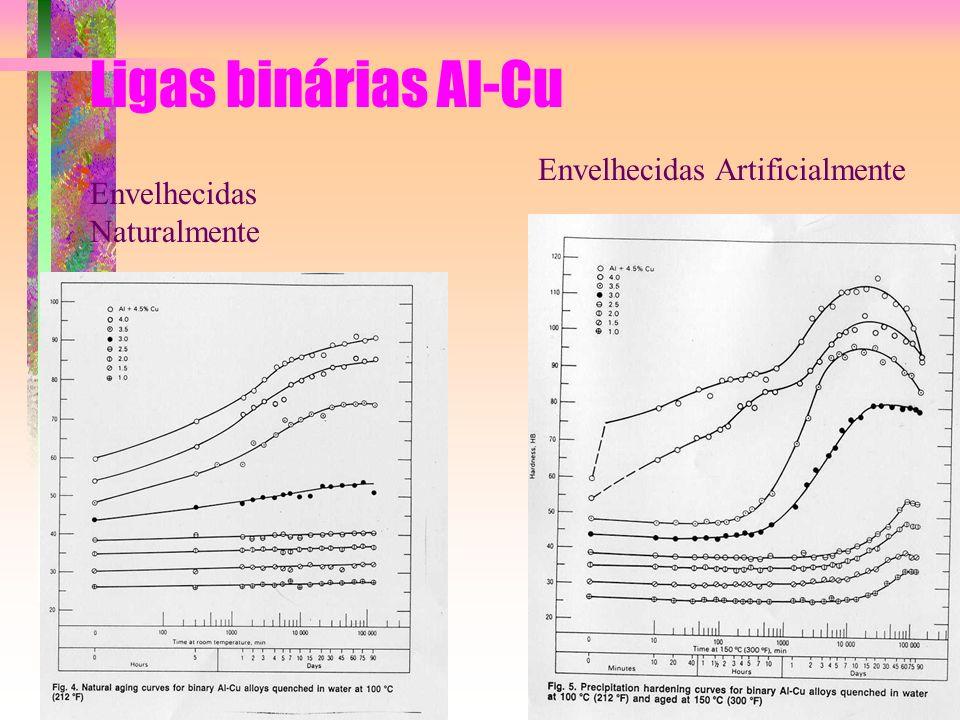 Ligas binárias Al-Cu Envelhecidas Naturalmente Envelhecidas Artificialmente