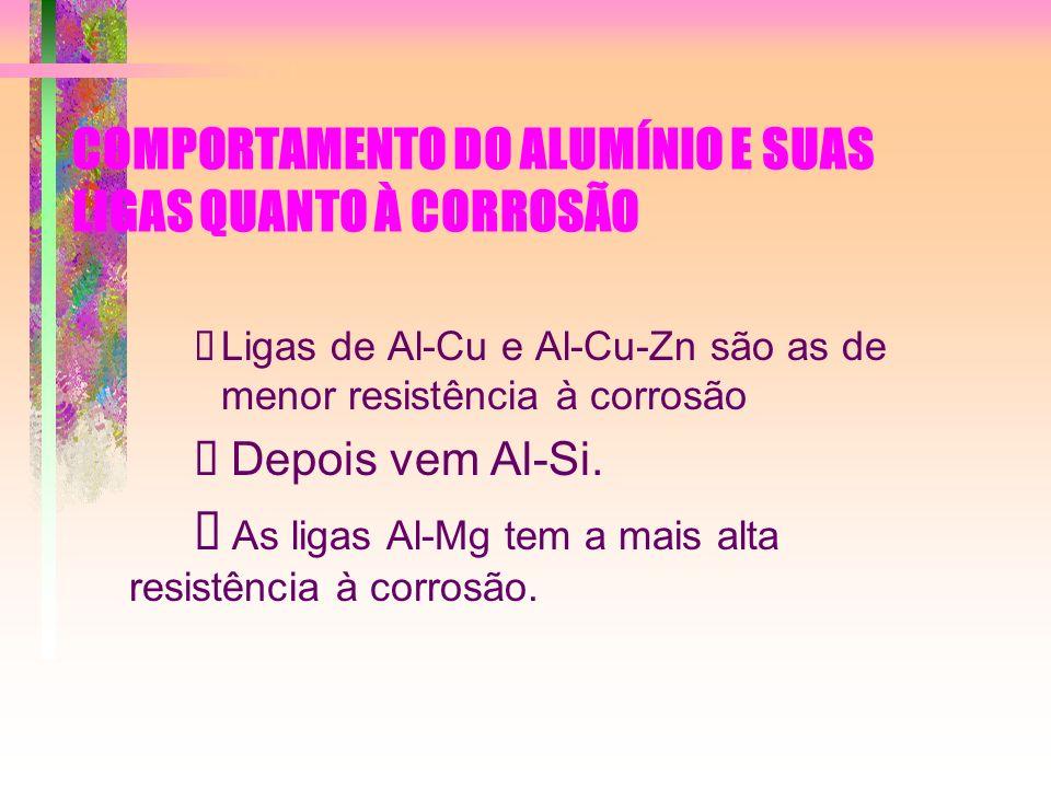 COMPORTAMENTO DO ALUMÍNIO E SUAS LIGAS QUANTO À CORROSÃO Ligas de Al-Cu e Al-Cu-Zn são as de menor resistência à corrosão Depois vem Al-Si. As ligas A