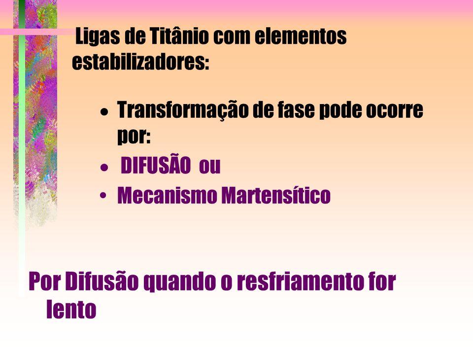 Ligas de Titânio com elementos estabilizadores: Transformação de fase pode ocorre por: DIFUSÃO ou Mecanismo Martensítico Por Difusão quando o resfriam