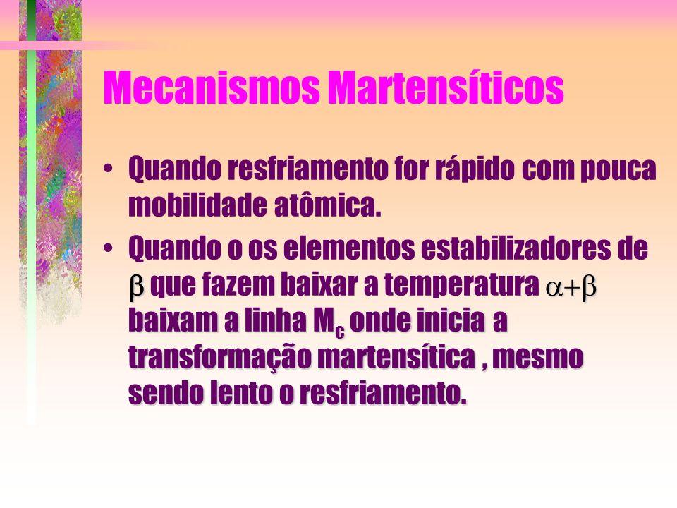 Mecanismos Martensíticos Quando resfriamento for rápido com pouca mobilidade atômica. baixam a linha M c onde inicia a transformação martensítica, mes