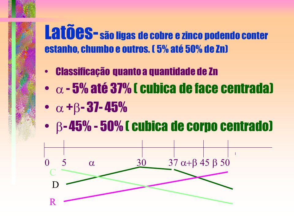 Latões- são ligas de cobre e zinco podendo conter estanho, chumbo e outros. ( 5% até 50% de Zn) Classificação quanto a quantidade de Zn - 5% até 37% (