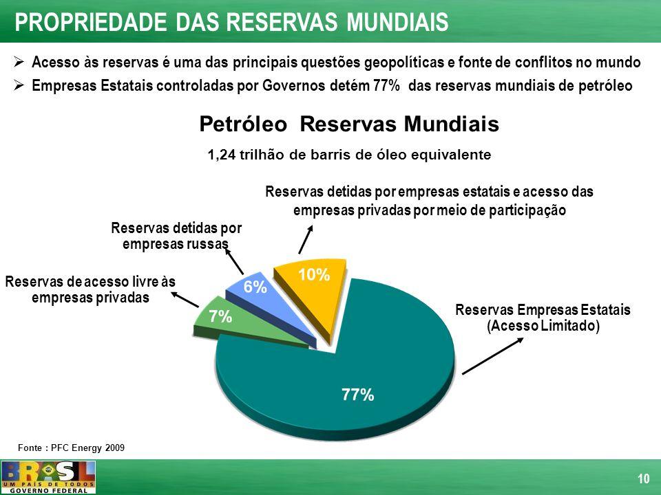10 Petróleo Reservas Mundiais 1,24 trilhão de barris de óleo equivalente Reservas de acesso livre às empresas privadas Reservas detidas por empresas r