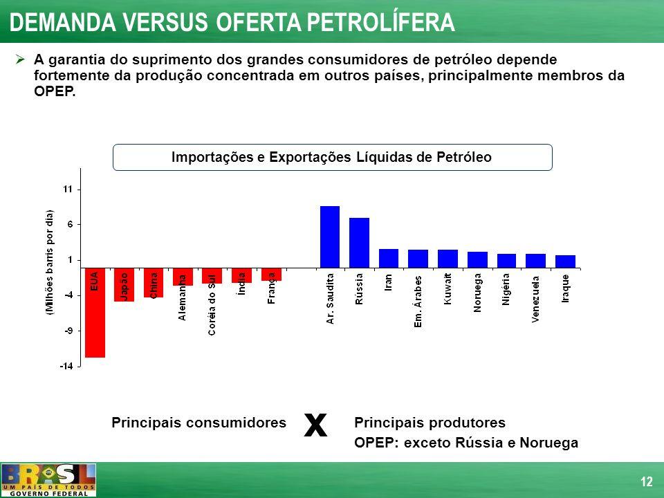 12 DEMANDA VERSUS OFERTA PETROLÍFERA A garantia do suprimento dos grandes consumidores de petróleo depende fortemente da produção concentrada em outro