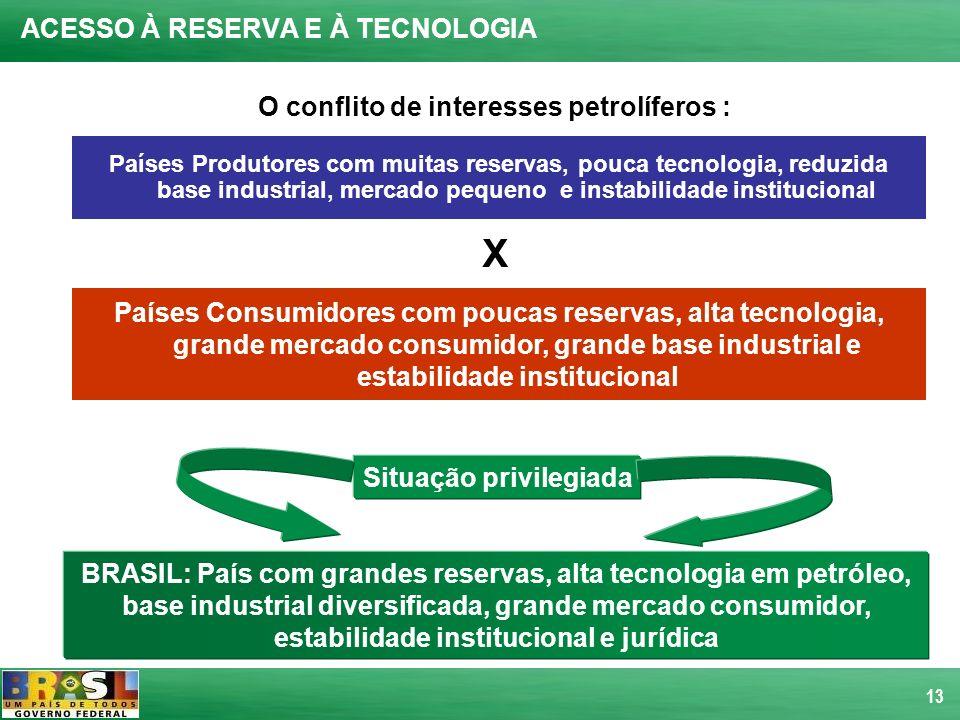13 ACESSO À RESERVA E À TECNOLOGIA Países Produtores com muitas reservas, pouca tecnologia, reduzida base industrial, mercado pequeno e instabilidade
