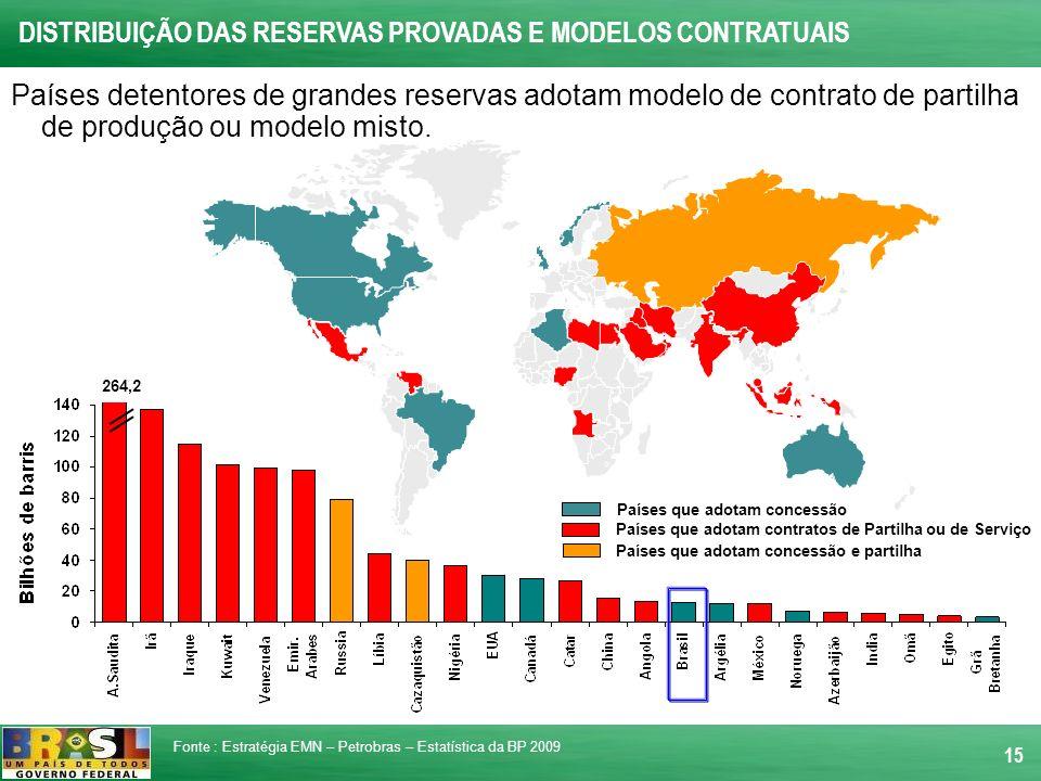 15 Países que adotam concessão Países que adotam contratos de Partilha ou de Serviço 264,2 DISTRIBUIÇÃO DAS RESERVAS PROVADAS E MODELOS CONTRATUAIS Fo