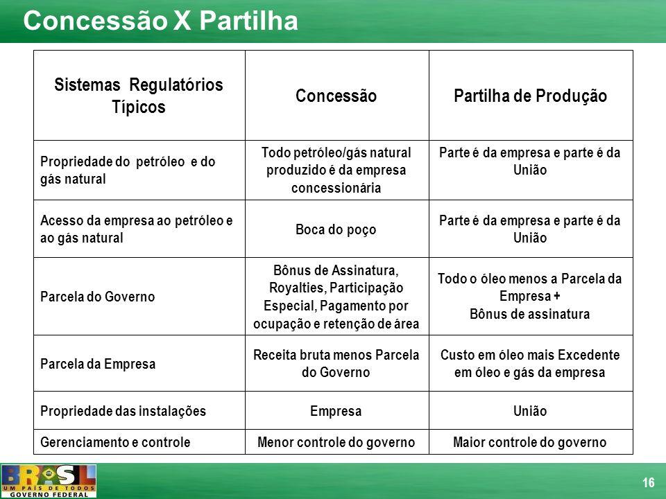 16 Sistemas Regulatórios Típicos ConcessãoPartilha de Produção Propriedade do petróleo e do gás natural Todo petróleo/gás natural produzido é da empre
