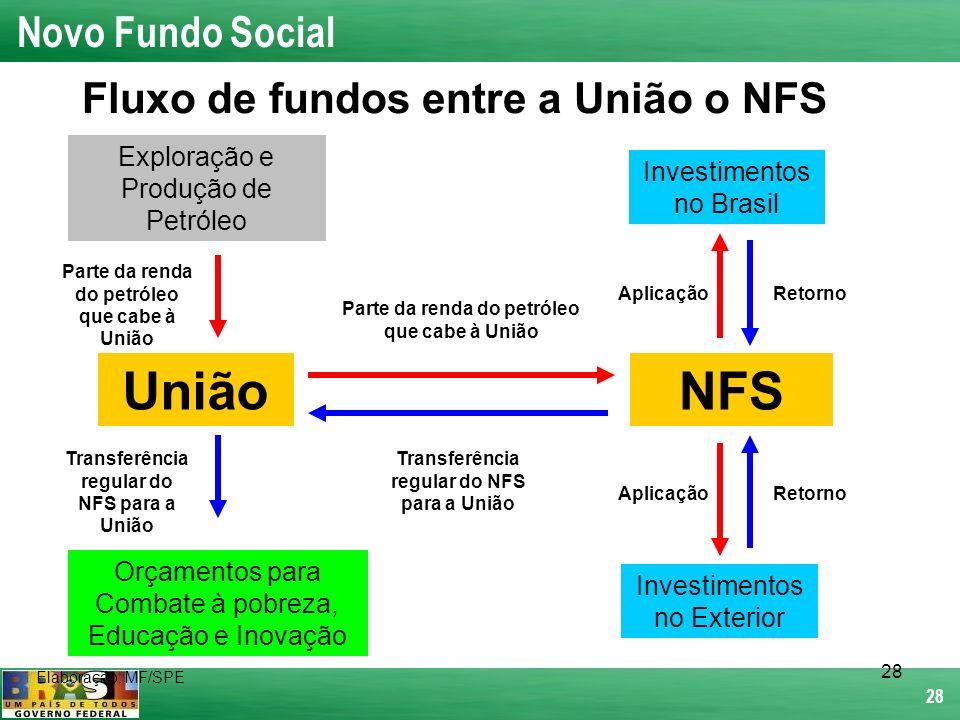 28 União Transferência regular do NFS para a União Elaboração: MF/SPE Parte da renda do petróleo que cabe à União Investimentos no Brasil Investimento
