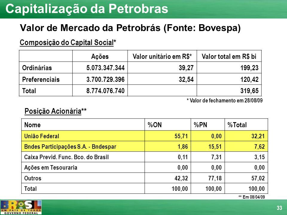 33 Valor de Mercado da Petrobrás (Fonte: Bovespa) Posição Acionária** Nome%ON%PN%Total União Federal55,710,0032,21 Bndes Participações S.A. - Bndespar