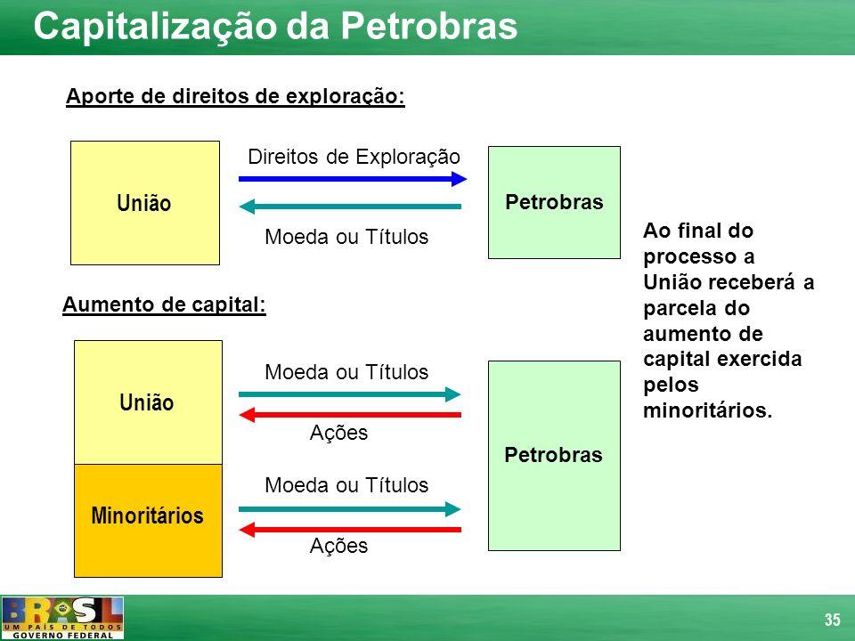 35 Aporte de direitos de exploração: União Direitos de Exploração Moeda ou Títulos Petrobras Aumento de capital: Minoritários União Petrobras Moeda ou