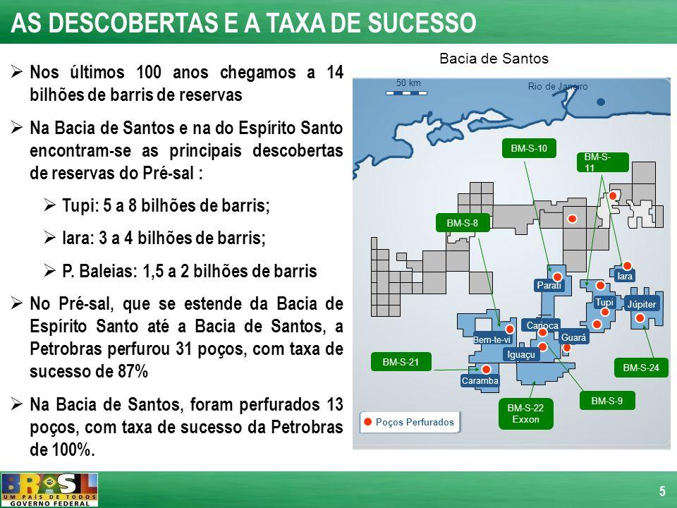 5 AS DESCOBERTAS E A TAXA DE SUCESSO Nos últimos 100 anos chegamos a 14 bilhões de barris de reservas Na Bacia de Santos e na do Espírito Santo encont