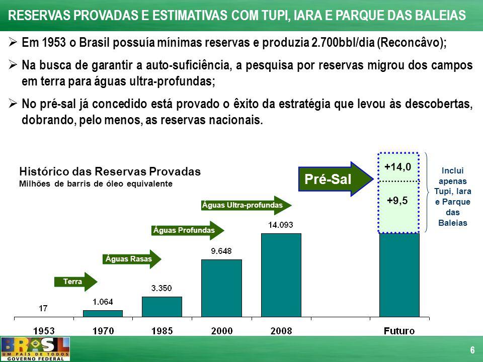 6 RESERVAS PROVADAS E ESTIMATIVAS COM TUPI, IARA E PARQUE DAS BALEIAS Em 1953 o Brasil possuía mínimas reservas e produzia 2.700bbl/dia (Reconcâvo); N