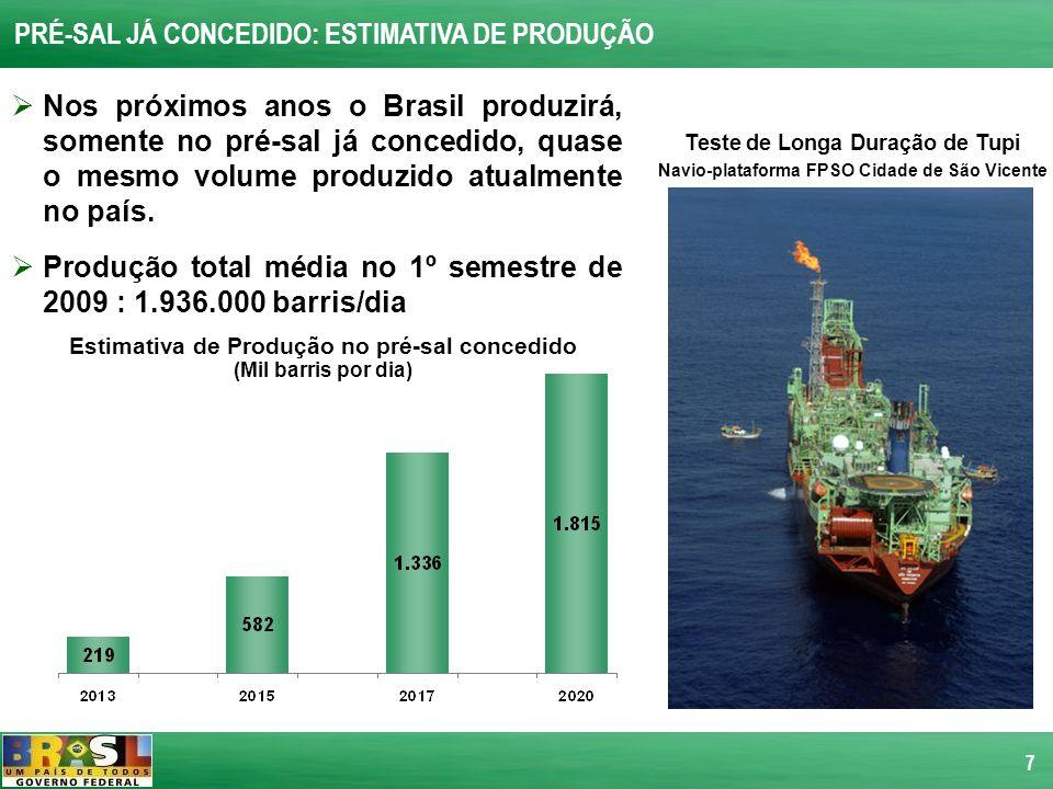 7 PRÉ-SAL JÁ CONCEDIDO: ESTIMATIVA DE PRODUÇÃO Nos próximos anos o Brasil produzirá, somente no pré-sal já concedido, quase o mesmo volume produzido a
