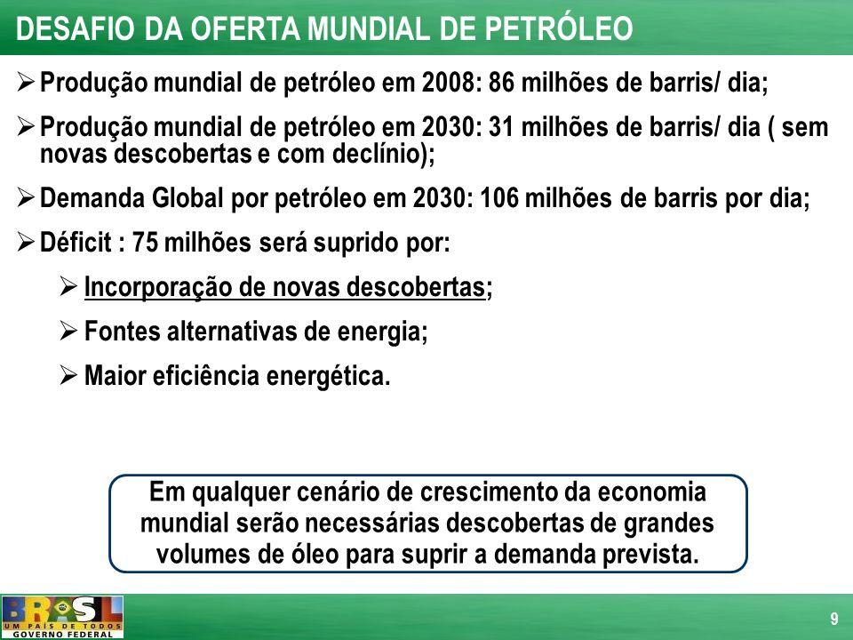 9 DESAFIO DA OFERTA MUNDIAL DE PETRÓLEO Produção mundial de petróleo em 2008: 86 milhões de barris/ dia; Produção mundial de petróleo em 2030: 31 milh