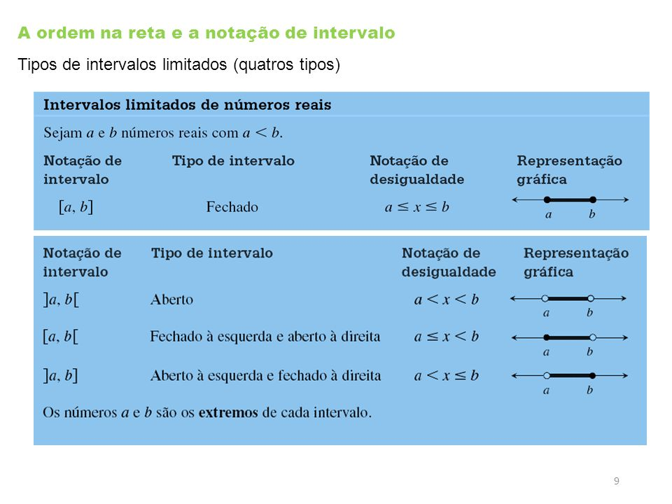 A ordem na reta e a notação de intervalo Tipos de intervalos limitados (quatros tipos) Pré-cálculo Gráfico, numérico e Algébrico Demana © 2009 by Pear