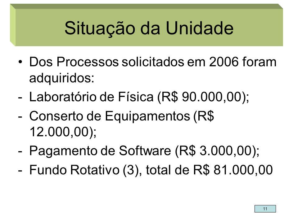 Situação da Unidade Dos Processos solicitados em 2006 foram adquiridos: -Laboratório de Física (R$ 90.000,00); -Conserto de Equipamentos (R$ 12.000,00