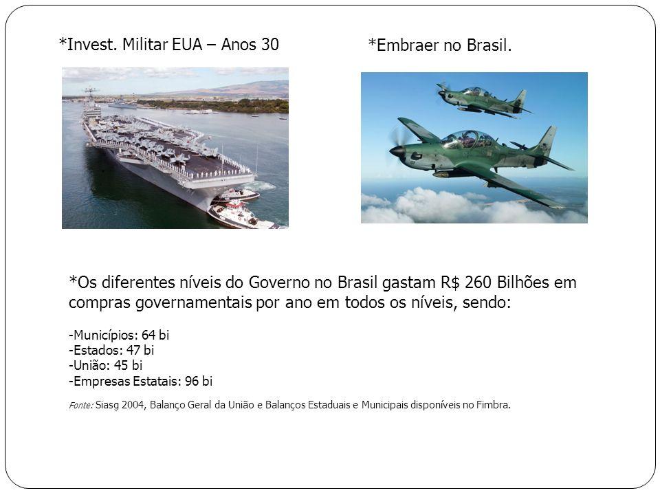 *Embraer no Brasil.*Invest. Militar EUA – Anos 30 *Os diferentes níveis do Governo no Brasil gastam R$ 260 Bilhões em compras governamentais por ano e