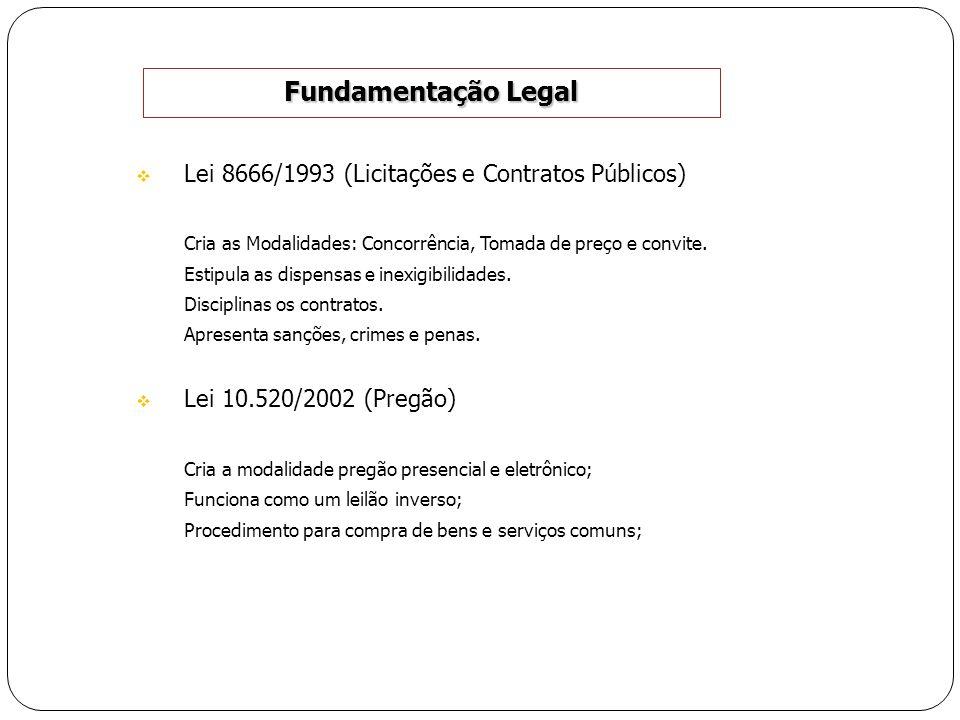 Fundamentação Legal Lei 8666/1993 (Licitações e Contratos Públicos) Cria as Modalidades: Concorrência, Tomada de preço e convite. Estipula as dispensa