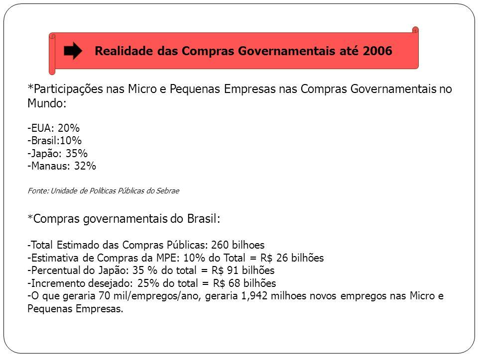 *Participações nas Micro e Pequenas Empresas nas Compras Governamentais no Mundo: -EUA: 20% -Brasil:10% -Japão: 35% -Manaus: 32% Fonte: Unidade de Pol