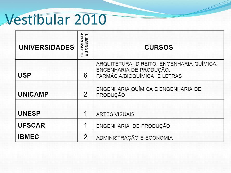 Vestibular 2010 UNIVERSIDADES NÚMERO DE APROVADOS CURSOS USP6 ARQUITETURA, DIREITO, ENGENHARIA QUÍMICA, ENGENHARIA DE PRODUÇÃO, FARMÁCIA/BIOQUÍMICA E
