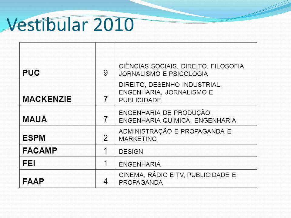 Vestibular 2010 PUC9 CIÊNCIAS SOCIAIS, DIREITO, FILOSOFIA, JORNALISMO E PSICOLOGIA MACKENZIE7 DIREITO, DESENHO INDUSTRIAL, ENGENHARIA, JORNALISMO E PU