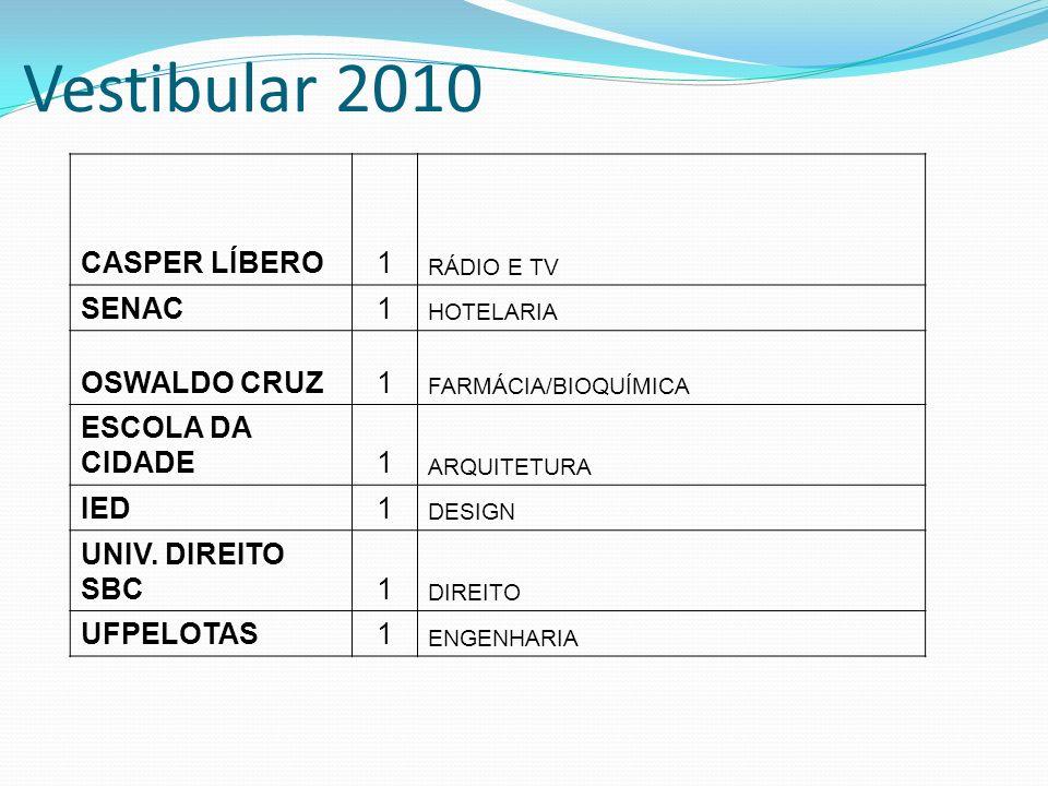 Vestibular 2010 CASPER LÍBERO1 RÁDIO E TV SENAC1 HOTELARIA OSWALDO CRUZ1 FARMÁCIA/BIOQUÍMICA ESCOLA DA CIDADE1 ARQUITETURA IED1 DESIGN UNIV. DIREITO S